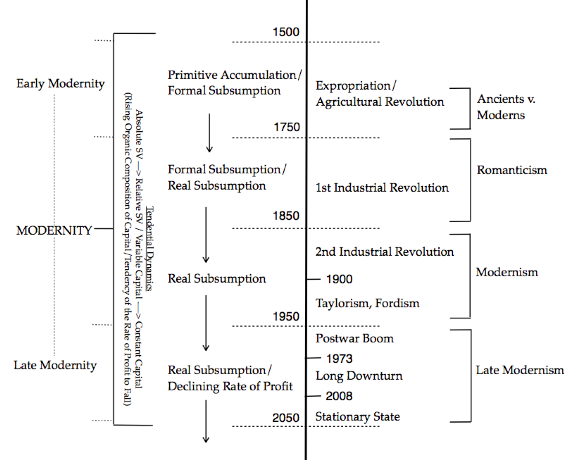 postmodernism or the cultural logic of late capitalism post contemporary interventions