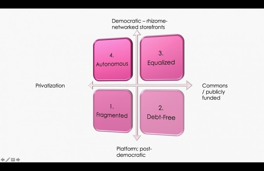 Cartesian graph. X axis labeled Commons / publicly funded; -X axis signifies privatisation; Y signifies Democratic - rhizome-networked storefronts; -Y signifies Platform; post democratic. X/Y; 3. Equalized: -X/Y; 4. Autonomous. X/-Y: 2. Debt-free; -X/-Y: 1. Fragmented.