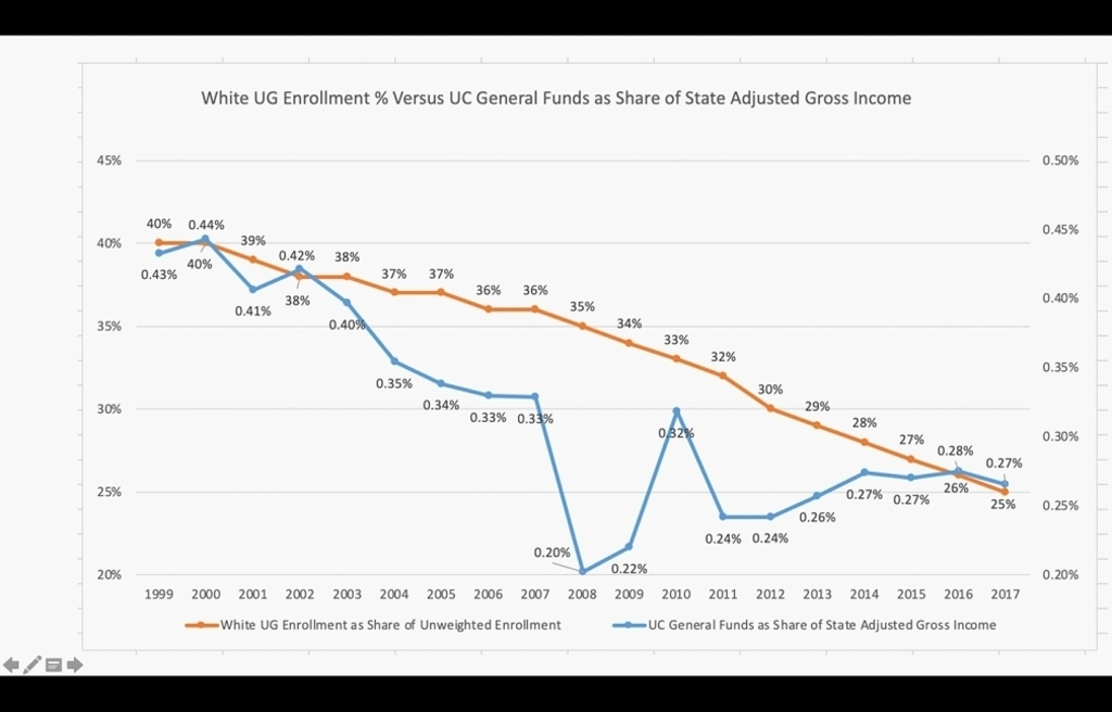 White UG enrollment % versus UC General Funds as Share of State Adjusted Gross Income